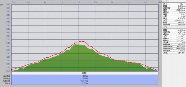 s-高丸山グラフ