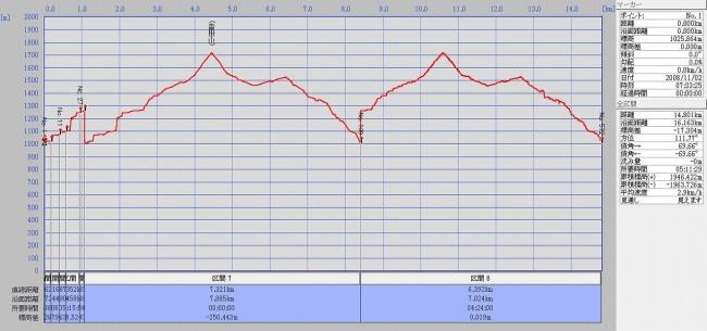 s-沓掛山グラフ