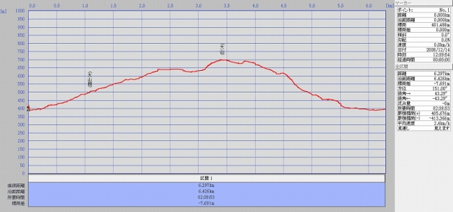 s-大山グラフ