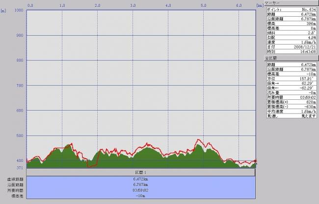 龍王山グラフ