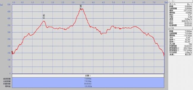 城山・猫山グラフ