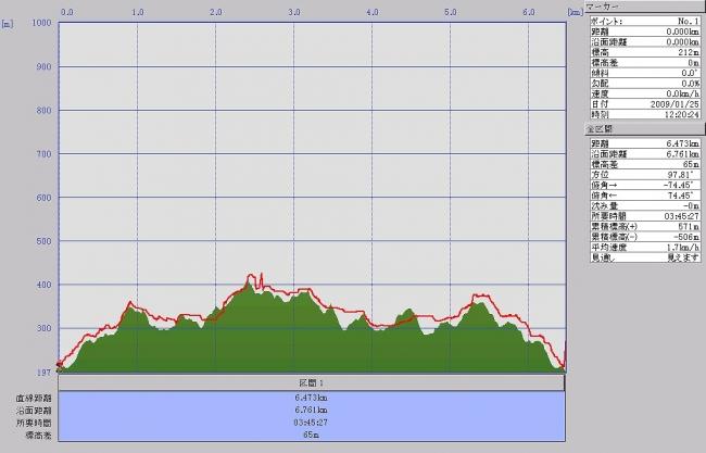 s-藍染山グラフ