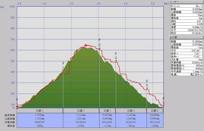 s-五剣山グラフ