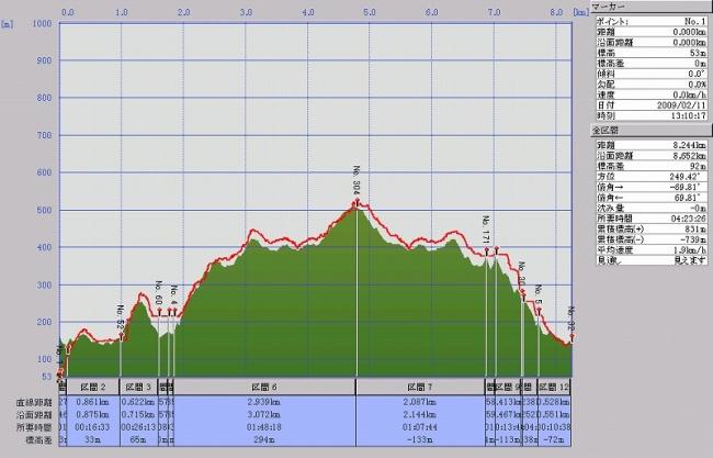 s-日の丸山グラフ
