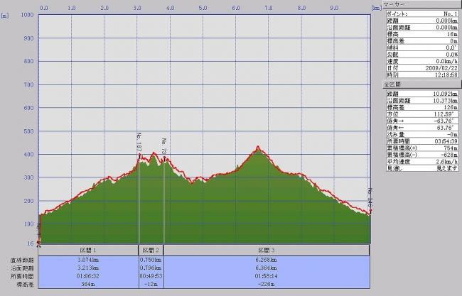 s-双子谷山グラフ