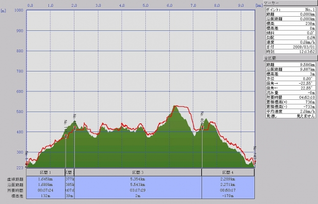s-三条山・大麻山グラフ