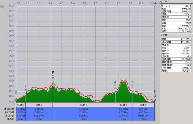 s-正善山・綱付山グラフ