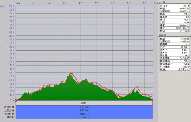 s-富貴山グラフ