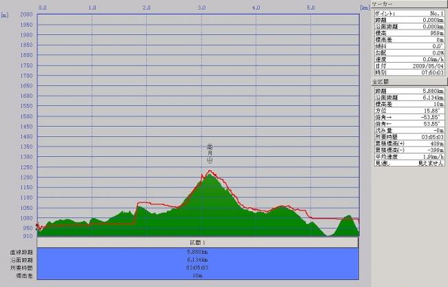 s-高月山グラフ