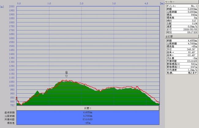 s-篠山グラフ