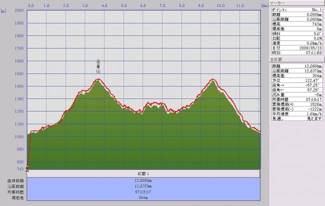 s-赤星山・豊受山グラフ
