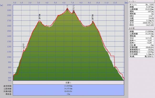 s-堂が森・ニノ森グラフ