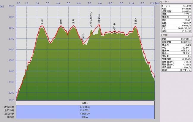 s-天狗・西熊グラフ