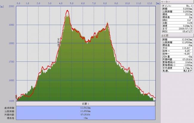 s-石鎚山グラフ