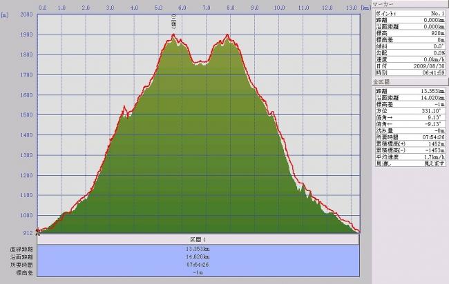s-三嶺グラフ