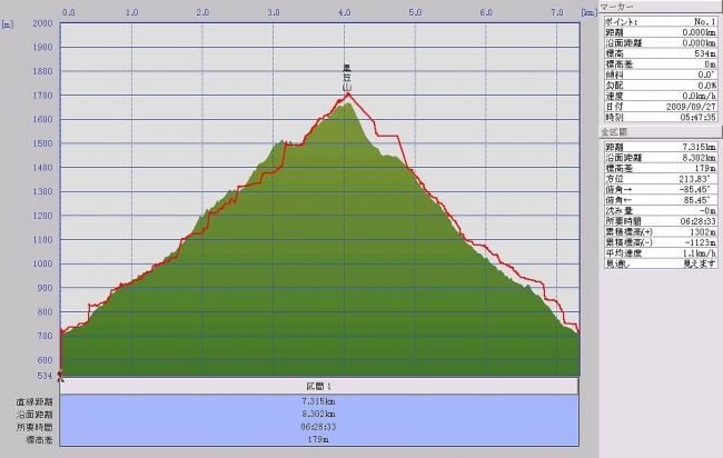 s-黒笠山グラフ