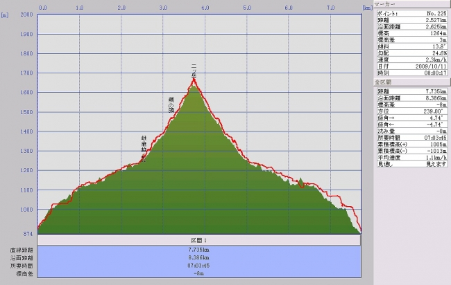 s-二ッ岳グラフ