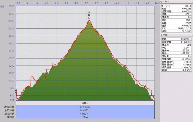s-手箱山グラフ
