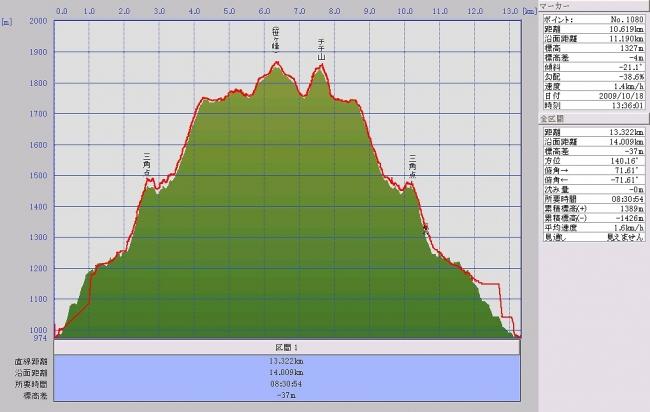 s-笹ヶ峰・チチ山グラフ