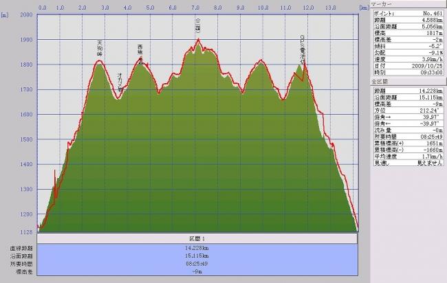 s-西熊・三嶺グラフ