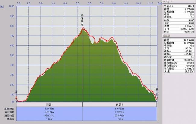 s-中津峰グラフ