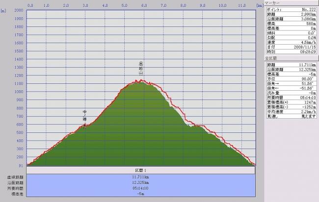 s-高越山グラフ