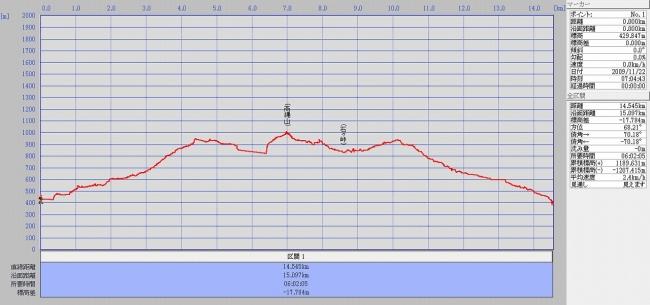 s-高縄山グラフ