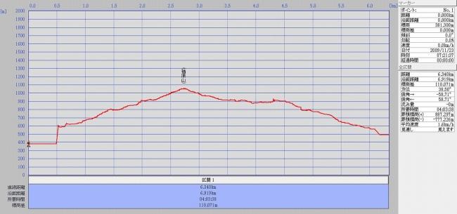 s-楢原山グラフ