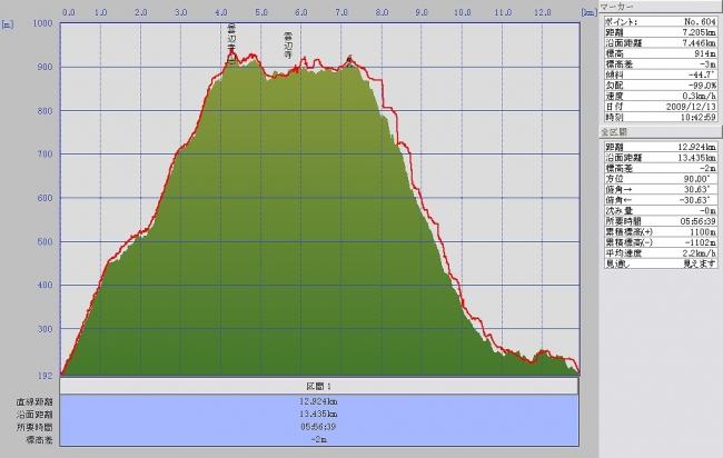 s-雲辺寺山グラフ