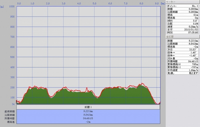 s-石清尾山グラフ