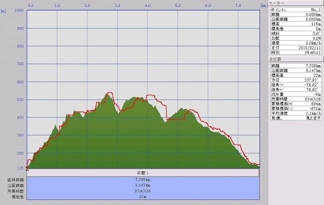s-大麻山グラフ