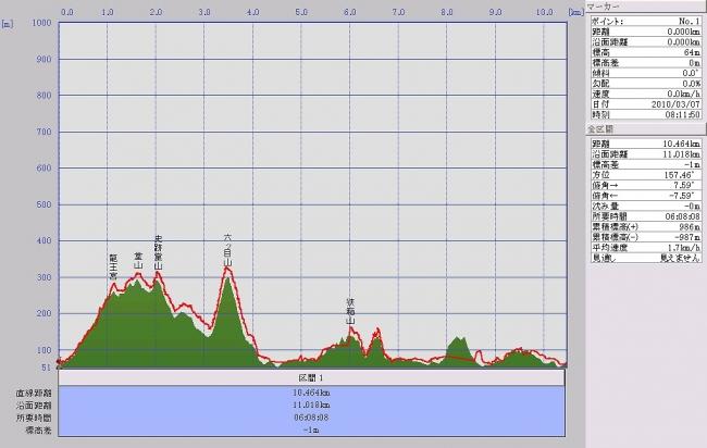 s-堂山グラフ