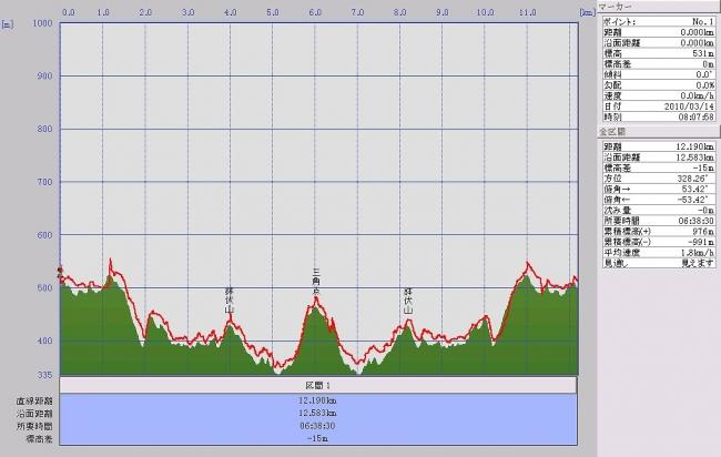 s-鉢伏山グラフ