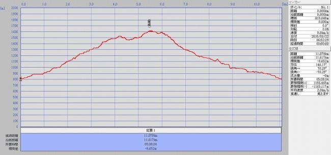 s-寒峰グラフ