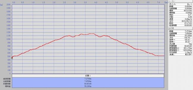 s-津志嶽グラフ