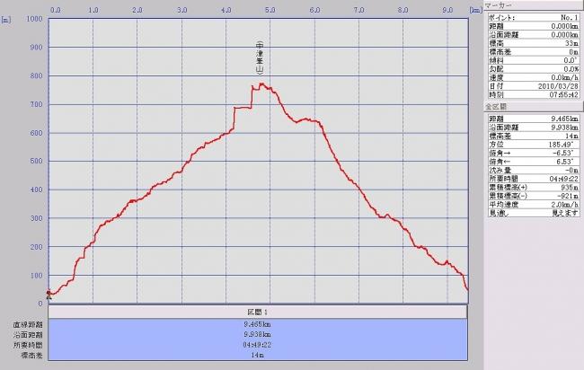 s-中津峯グラフ