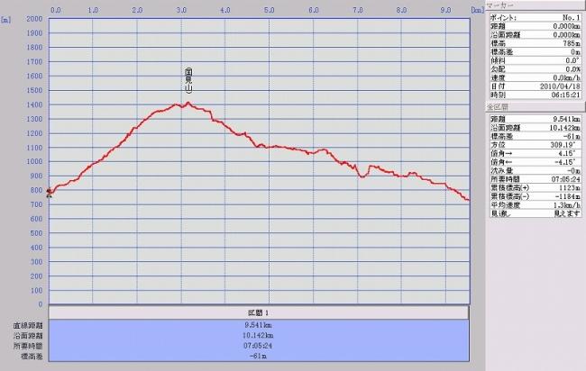 s-国見山グラフ