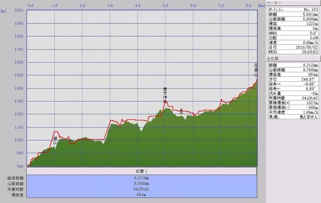 s-鋸・赤星山グラフ