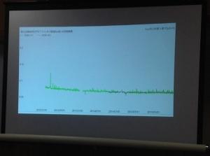 空間線量の減衰(データ補充)