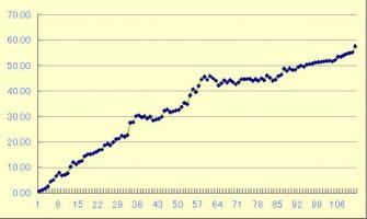 ユーロ円検証結果