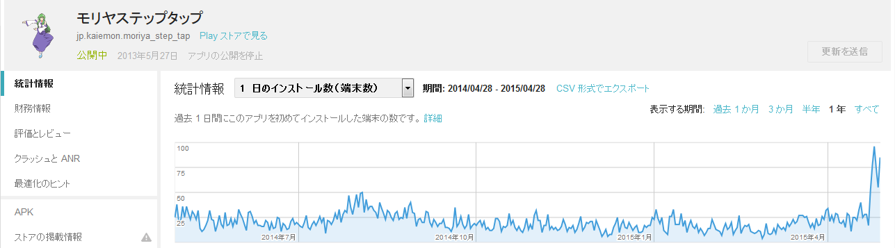 モリヤステップタップ一日のインストール数グラフ(2014/4/30まで一年間)