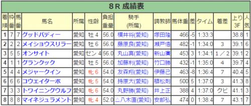 【地方競馬】名古屋競馬で八百長か?