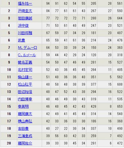 【競馬】関西リーディング7位>関東リーディング2位 な件