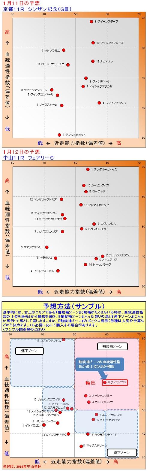 2015-01-1112予想