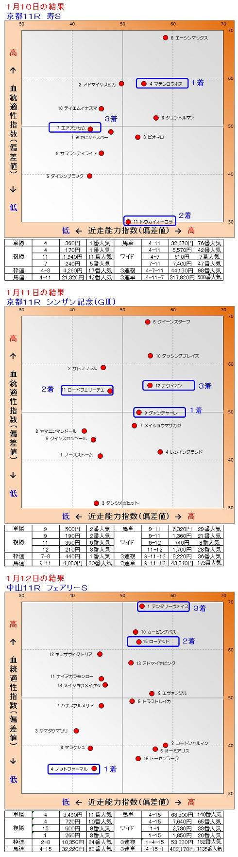 2015-01-101112結果