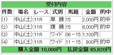 2015-01-17ニューイヤーS馬券