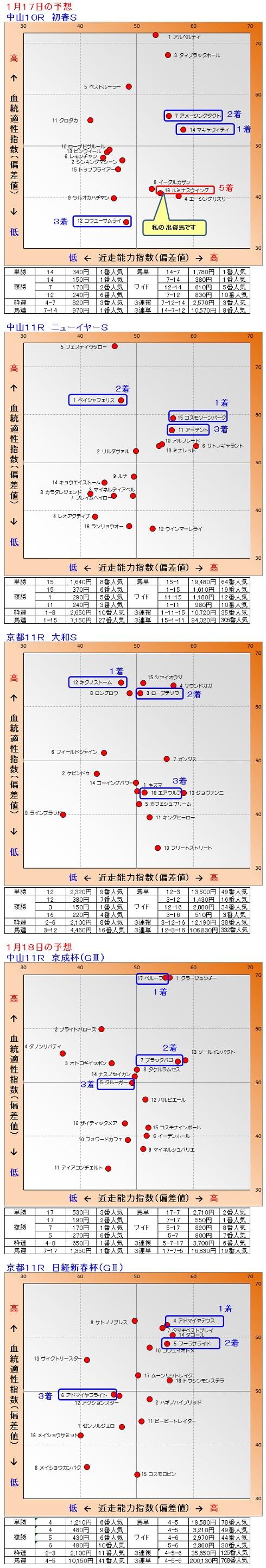 2015-01-1718結果