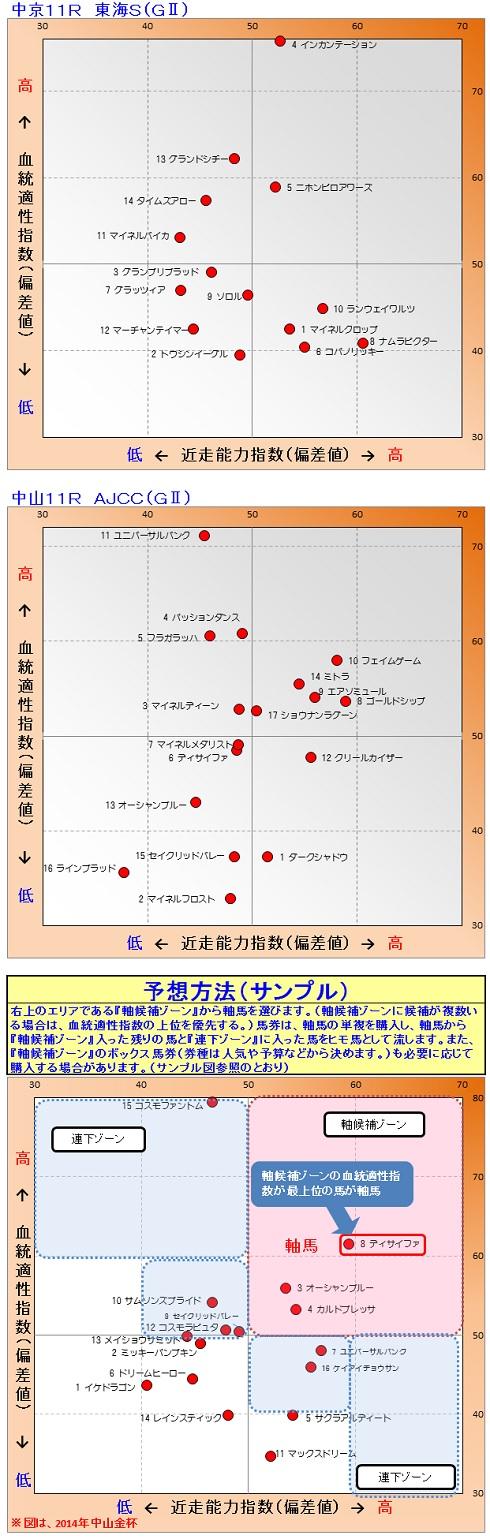 2015-01-25競馬予想