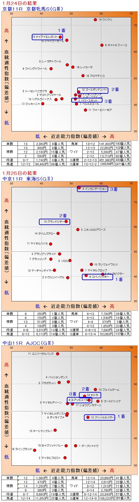 2015-01-2425結果