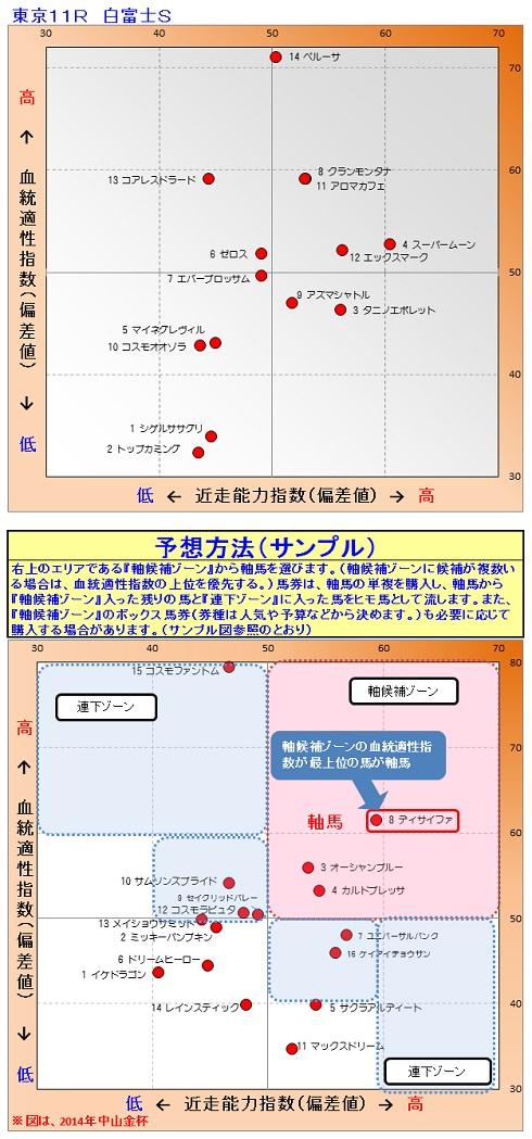 2015-01-31競馬予想(訂正)